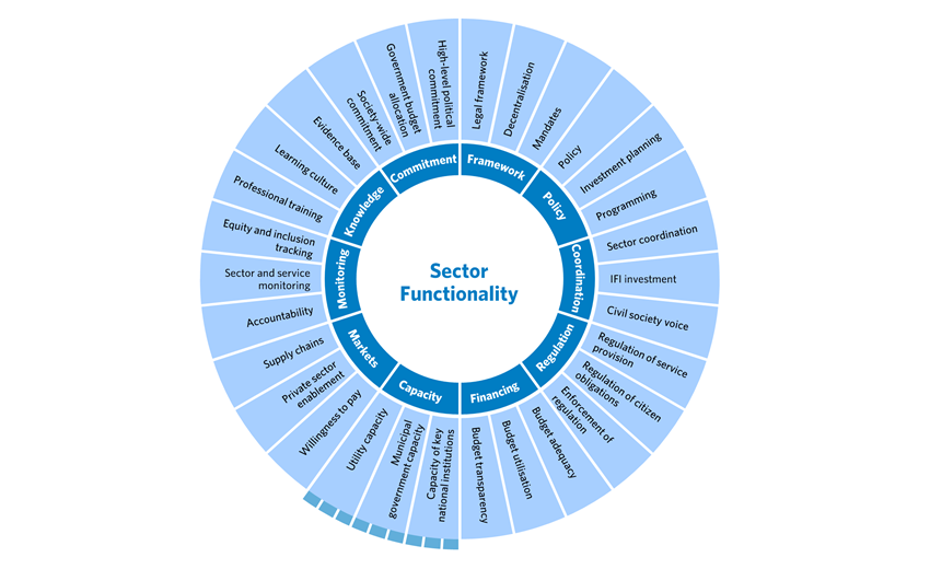 WSUP's sector functionality framework