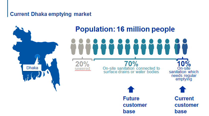 The market for emptying services in Dhaka