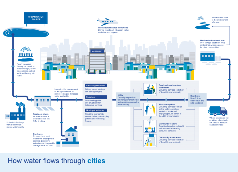 How water flows through cities