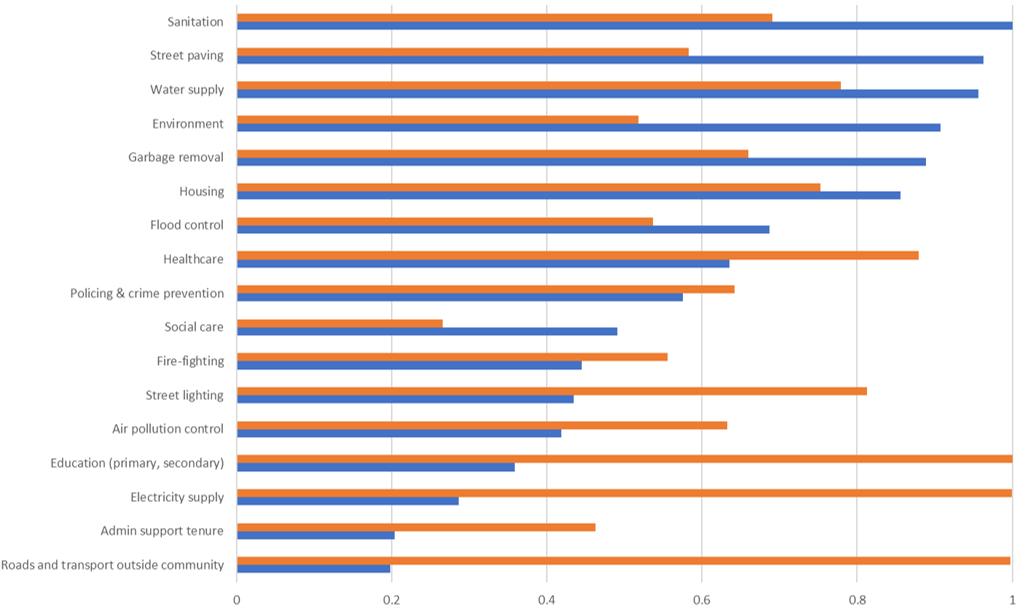 Graph showing average service prioritisation in Nairobi