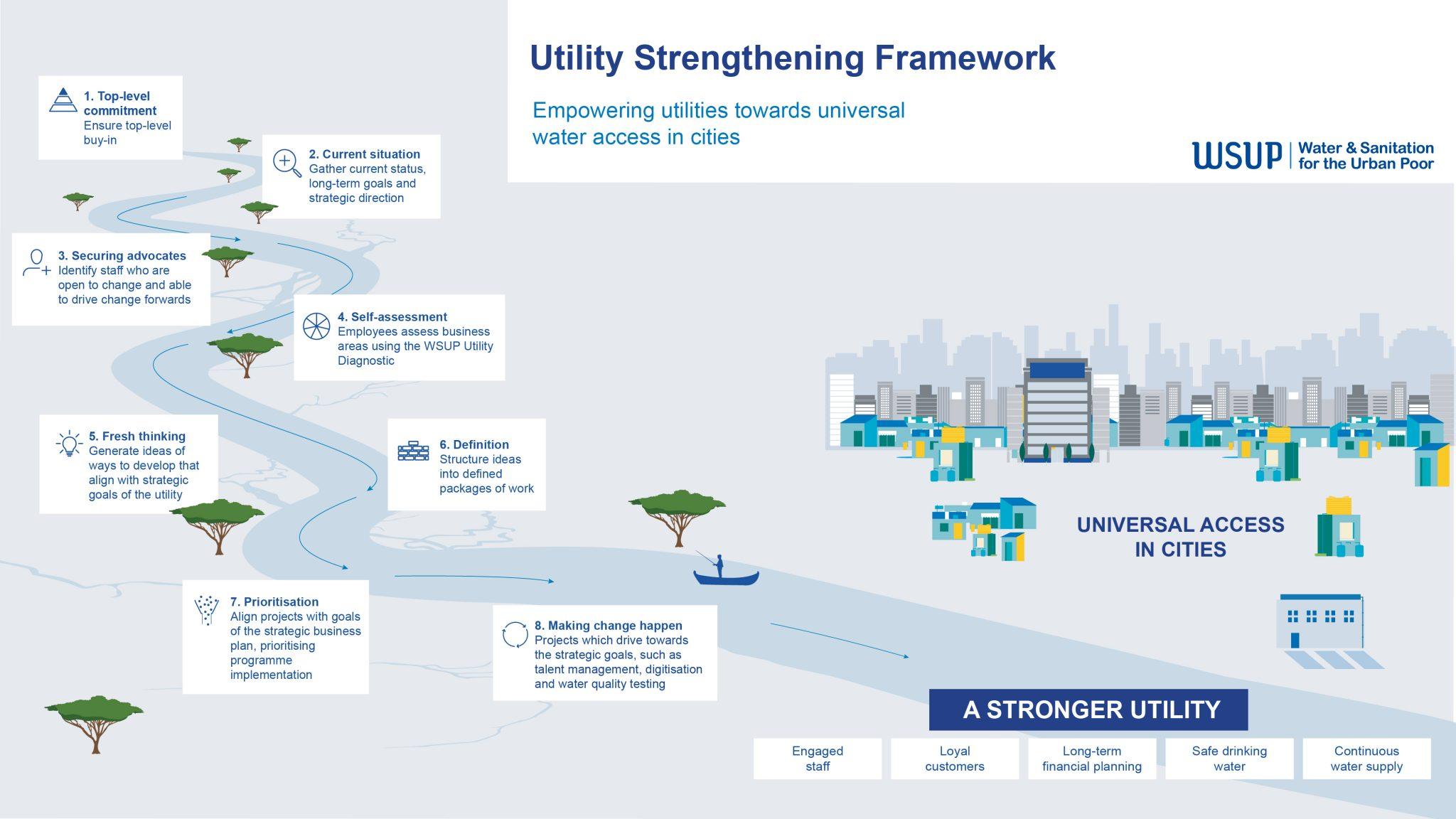 WSUP's Utility Strengthening Framework